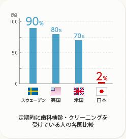graph_dental_care